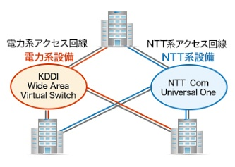 KDDIとNTT Communicationsの冗長構成